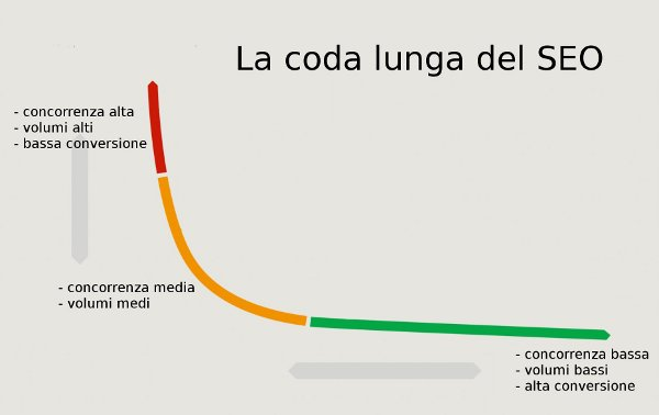Coda lunga (long tail): il perchè di una strategia web marketing vincente